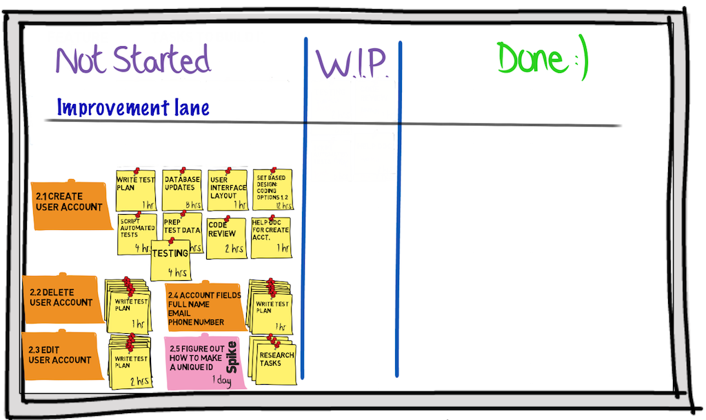 scrum board with improvement lane